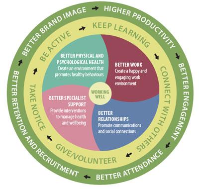 Factors Influencing Employee Wellness