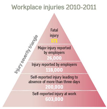 Workplace Injuries 2010-2-11