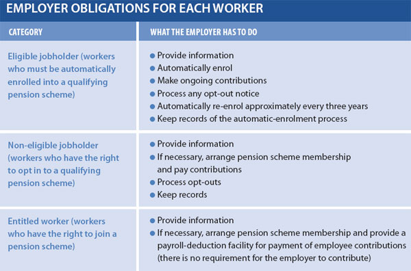 EMPLOYER OBLIGATIONS FOR EACH WORKER