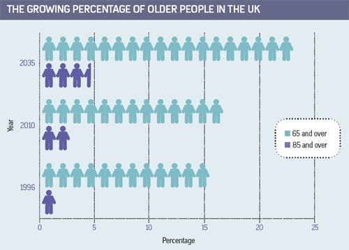 THE GROWING PERCENTAGE OF OLDER PEOPLE IN THE UK