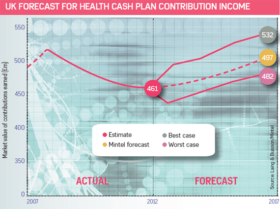 UK FORECAST FOR HEALTH CASH PLAN CONTRIBUTION INCOME