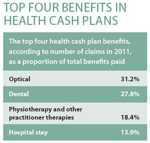Top-4-benefits