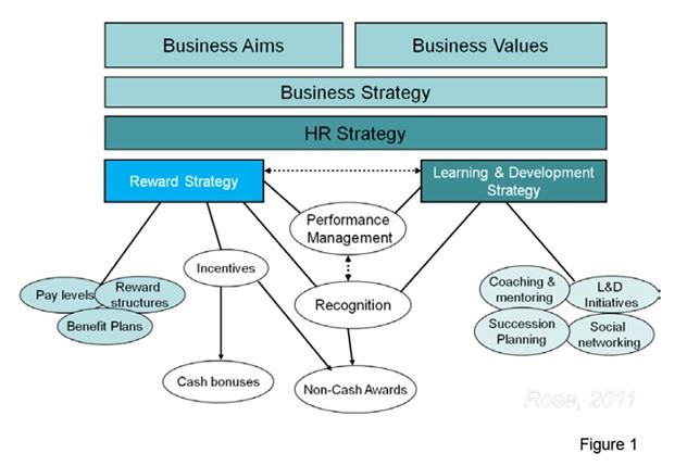Reward strategy flow chart