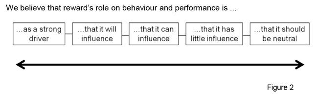 Reward strategy flow chart.
