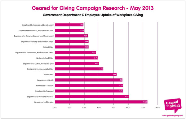 Geared for Giving Campaign Research - May 2013