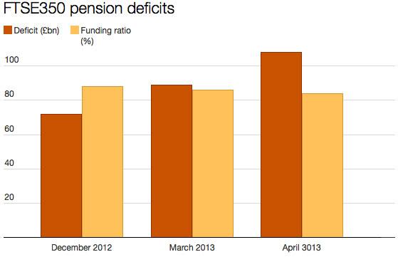 Graph - FTSE 350 Pension Deficits