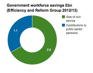 Chart for government savings