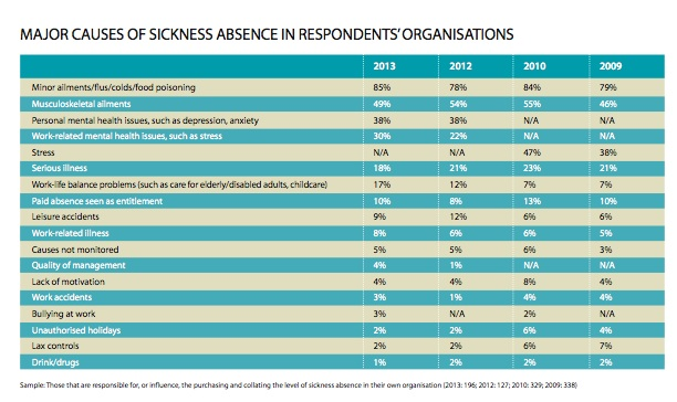Most common causes of sickness absence