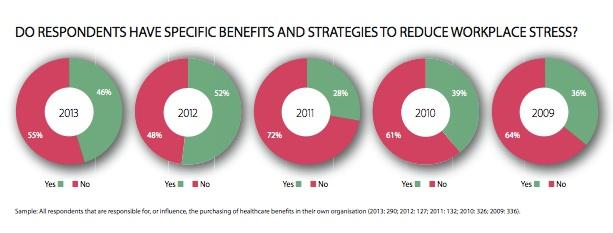 EmployeeBenefits-HealthcareResearch-2013-Stress