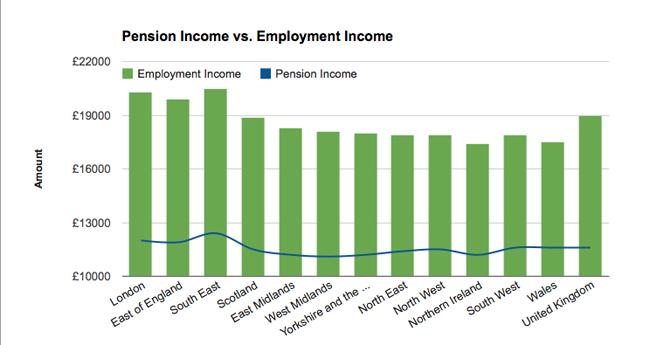 Pension Income vs Empolyment Income