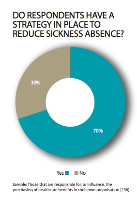 Most common sickness absence strategies