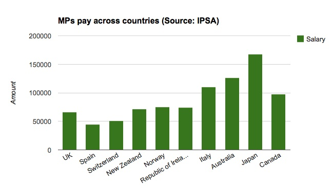 MPs pay and pensions across countries