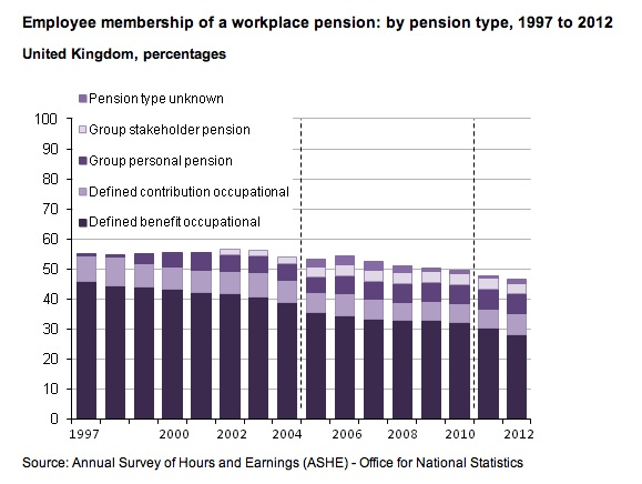 ONS_PensionTrends_2013