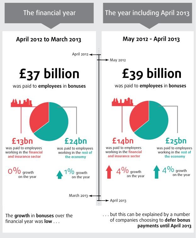 ONS-Bonus-Graph-2013