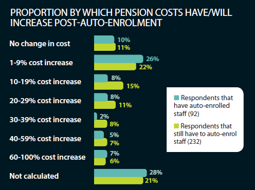 Proportion by which pension costs have/will increase post-auto-enrolment