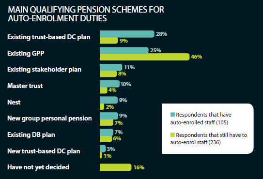 Main qualifying pension schemes for auto-enrolment duties