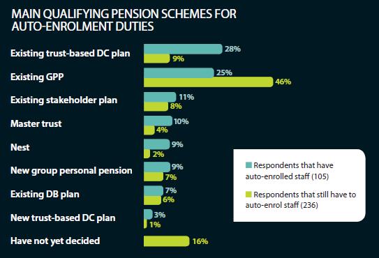 Main qualifying pension schemes for auto-enrolment duties