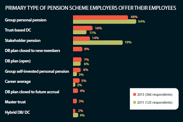 Primary type of pension scheme organisations offer their employees