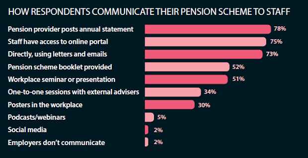 How respondents communicate their pension scheme to staff