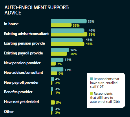 Who supported respondents on the auto-enrolment reforms - advice