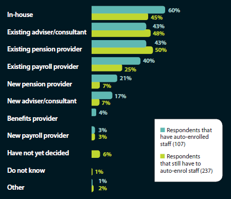 Who supported respondents on the auto-enrolment reforms - implementation