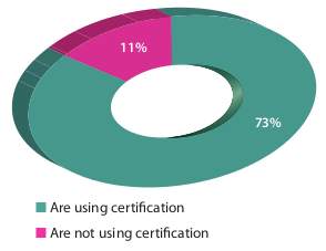 using certification