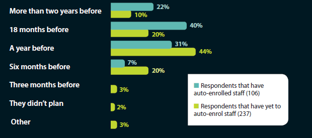 When respondents began planning for auto-enrolment compliance