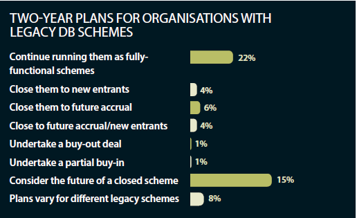 Two-year plans for organisations with legacy DB schemes