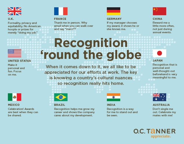 Global recognition scheme differences