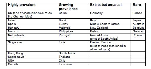 Global flex popularity table