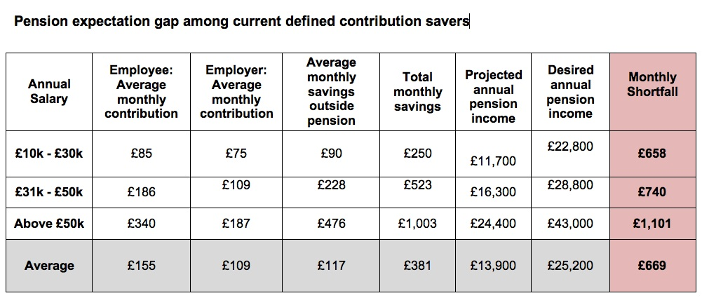 2013 Scottish Widows Workplace pensions report