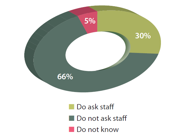 Employers fail to survey communication preferences