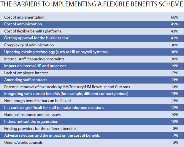 THE BARRIERS TO IMPLEMENTING A FLEXIBLE BENEFITS SCHEME
