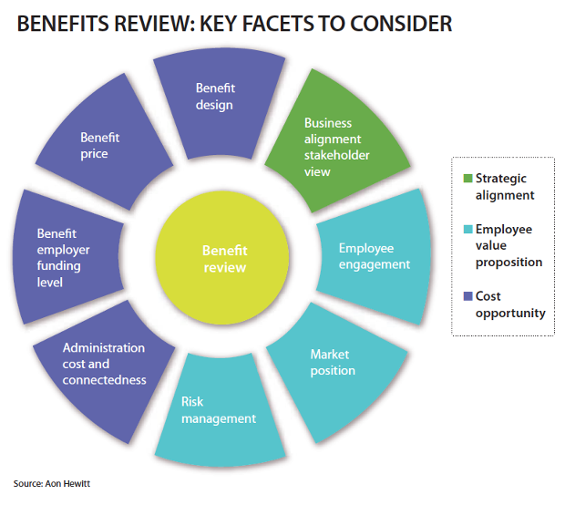 Benefits Review: key facets to consider