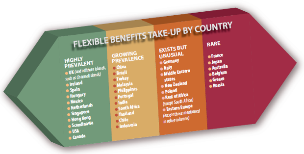 Flexible benefits by country