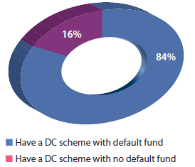 Proportion of defined contribution plans with a default investment fund