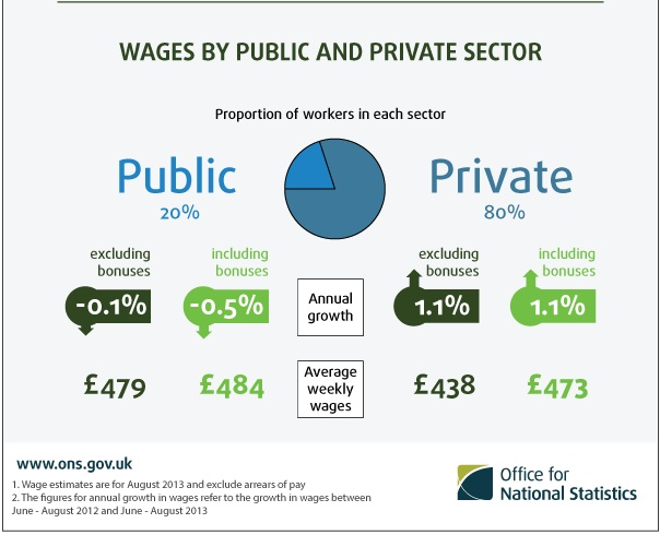 ONS-PayFigures-2013