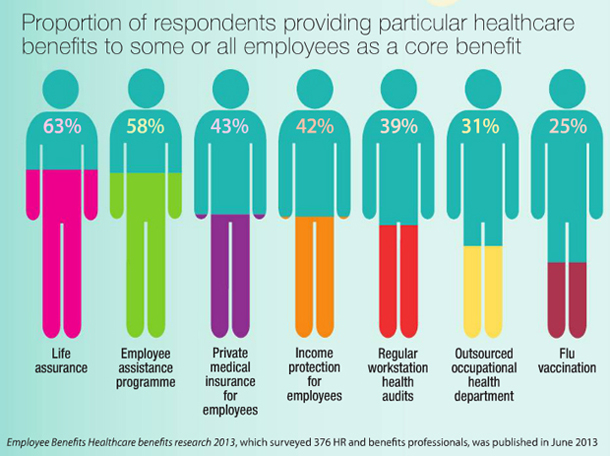 Proportion of respondents providing healthcare benefits