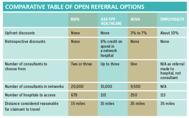 Comparative table of open referral options