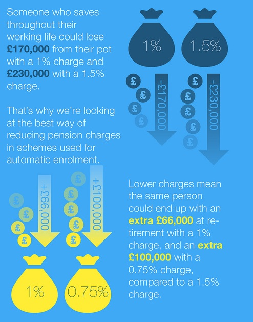 DWP–PensionsCharges-Infographic-2013