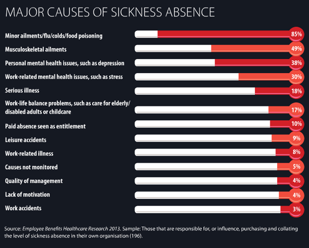 Major causes of employee absence