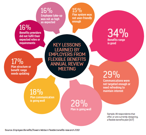 Key lessons learned from flexible benefts annual review meeting
