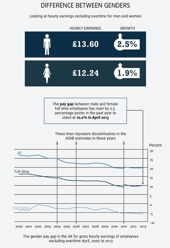ONS-GenderPayGap-2013