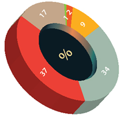 Pie chart showing the proportion of scheme members that invest in their organisation's default investment option