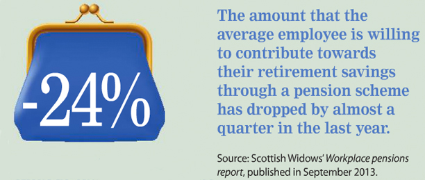 Amount employees are willing to contribute to their pension