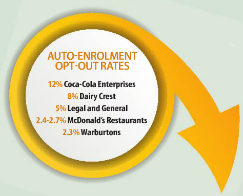 Auto-enrolment opt out rates