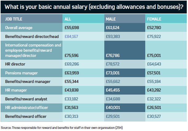 Basic annual salary of HR and benefits professionals (excluding bonuses)