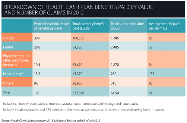 Breakdown of health cash plan benefits paid by value