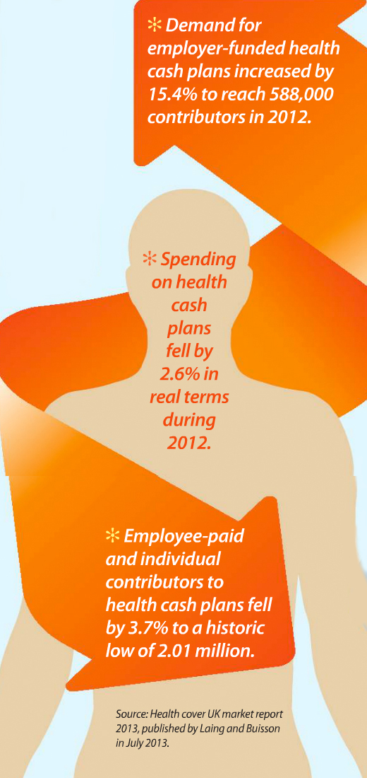 Demand for employer-funded health cash plans