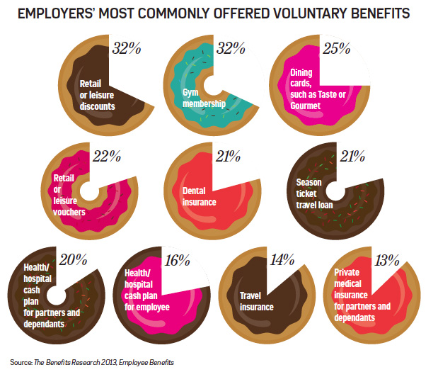 A graphic showing the voluntary benefits most commonly offered by employers